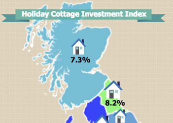 Holiday Cottage Investment Index